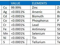 Медные катоды «Электролитический класс А» (99,97% - 99,99%)